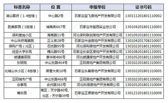 官曝石家庄12大项目标准地名 含保利正阳等