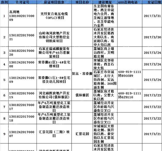 """3月办证""""热""""!石家庄核发规划证共计63张!涉及24大项目!"""