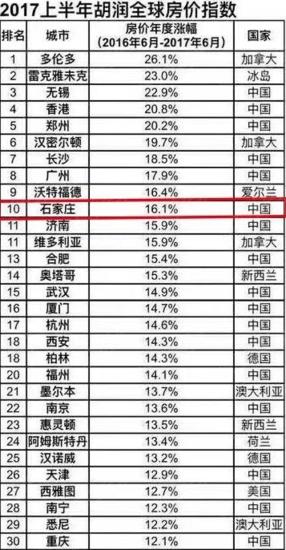 2017上半年胡润全球房价指数发布 石家庄位列