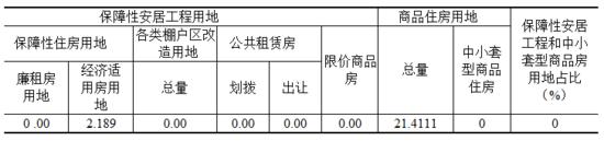 栾城区2017供地计划出炉!住宅用地占比高达40.39%