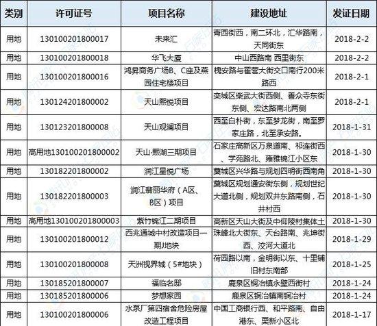80余项目获规划证 含润江天山小西帐