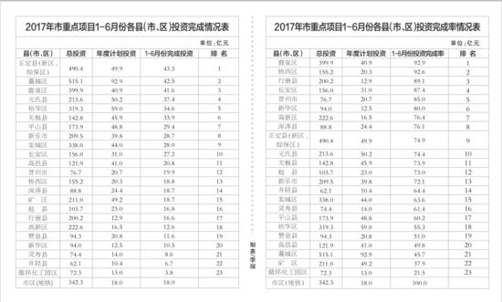 2017年市重点项目1-6月份各县(市、区)投资完成率情况表