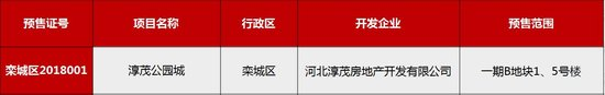 淳茂公园城五证齐全 一期已封顶