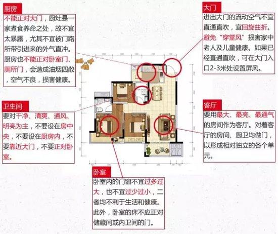 买房怎么看户型图?小Q教你从零开始学从户型图选房
