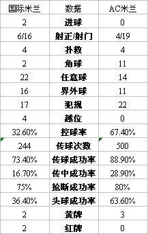 米兰德比技术统计:红黑军近7成控球率仍完败