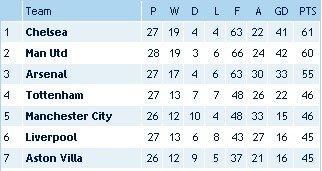 英超七姐妹格局基本确定 利物浦就此被挤出四强?