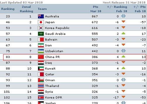 FIFA最新排名:国足列亚洲第8 创近19月新高