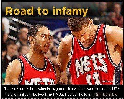 Yahoo:篮网14战赢3场很难 即将成史上最差