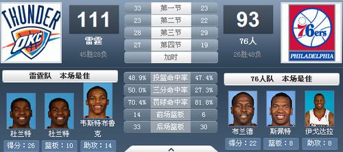 杜兰特两双压倒小AI 雷霆客场终结76人两连胜