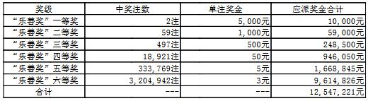 大乐透059期开奖:头奖1注1500万 奖池56.1亿