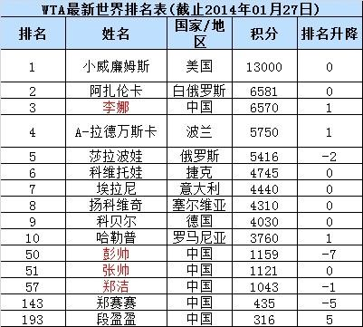 WTA最新排名:李娜重返第三 彭帅郑洁小幅下滑