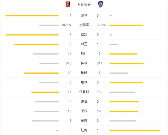 浦和总比分2-1十人希拉尔 时隔10年再夺亚冠