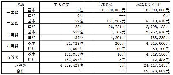 大乐透032期开奖:头奖1注1000万 奖池52.2亿