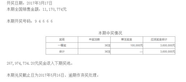 排列五第17069期开奖公告:开奖号码94666