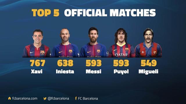 Messi lligada Puyol a terme 593 vegades en nom de Barcelona la història de l'equip 3