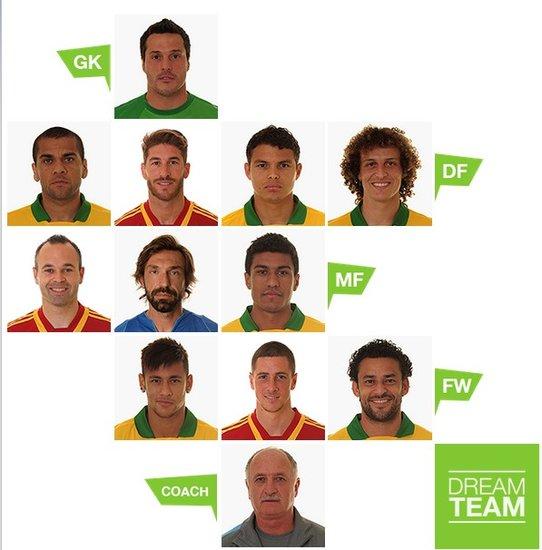 联合会杯最佳阵容:巴西7星闪耀 托雷斯上榜