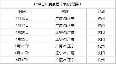CBA总决赛赛程 4月15日开战 赛制2 2 1 1 1