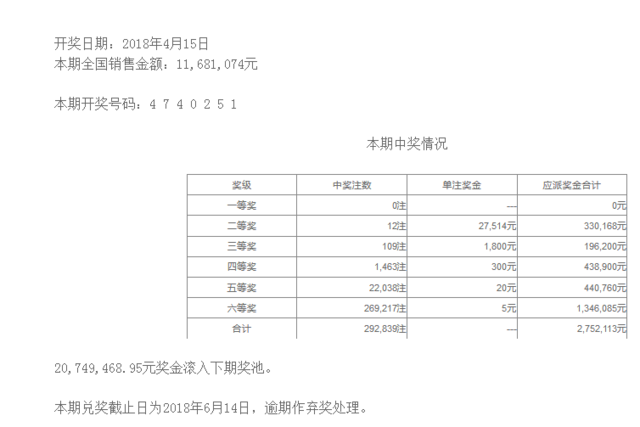 七星彩042期开奖:头奖空二奖2万7 奖池2074万
