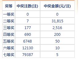 七乐彩029期开奖:头奖空二奖3万1 奖池155万