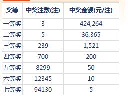 七乐彩037期开奖:头奖3注42万 二奖36365元