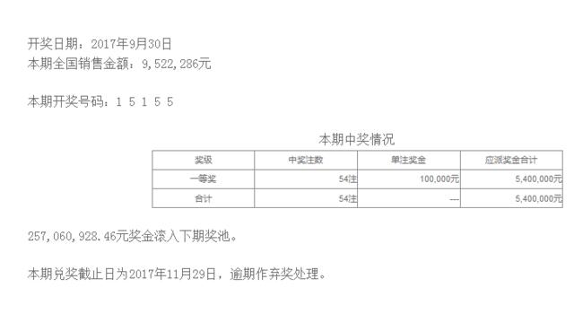 排列五第17266期开奖公告:开奖号码15155