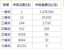 七乐彩101期开奖:头奖1注320万 二奖20930元