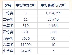 七乐彩106期开奖:头奖3注119万 二奖23740元