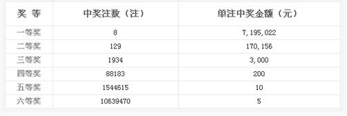 双色球012期开奖:头奖8注719万 奖池4.06亿