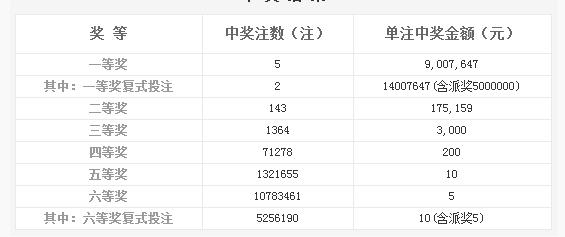 双色球143期开奖:头奖5注900万 奖池10.55亿