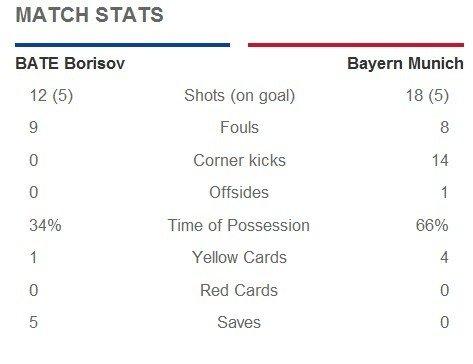 欧冠-拜仁爆冷1-3博里索夫 里贝里补时终破门