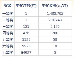 七乐彩104期开奖:头奖1注140万 二奖201243元