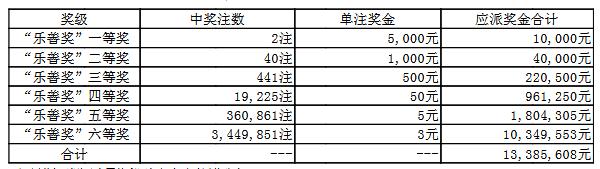 大乐透055期开奖:头奖1注2400万 奖池55.0亿