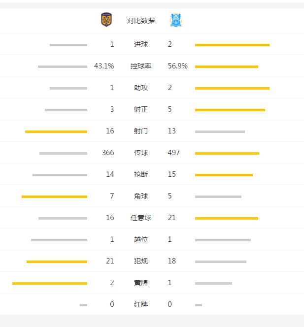 扎哈维2球!富力2-1逆转仍领跑 苏宁6轮不胜
