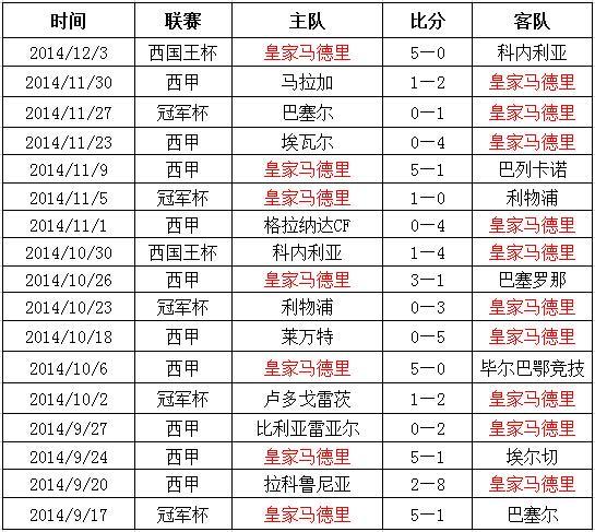 """【舌战】皇马17连胜 已超越巴萨""""梦二""""?"""