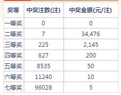 七乐彩081期开奖:头奖空二奖3万4 奖池168万