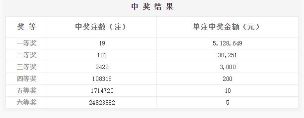双色球072期:头奖19注512万 奖池8.23亿