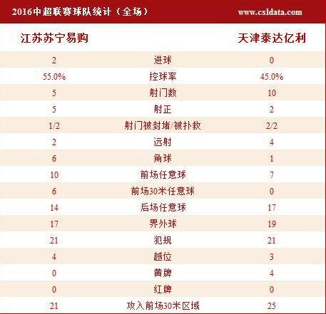 苏宁主场2-0泰达双线5连胜 谢鹏飞特谢拉建功