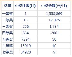 七乐彩028期开奖:头奖1注155万 二奖17075元