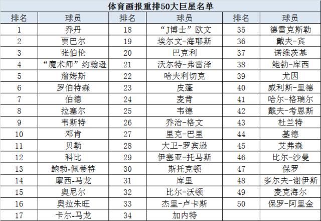 美媒重排50巨星:詹皇前5科比仅12 库里胜KG