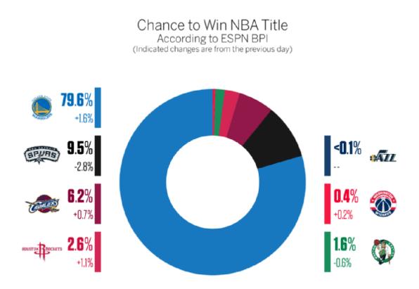 ESPN预测勇士夺冠概率达80% 骑士被看衰仅为6%