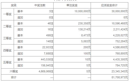 大乐透081期开奖:头奖3注1000万 奖池38.8亿