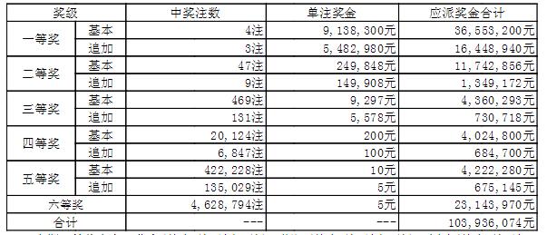 大乐透18001期开奖:头奖4注913万 奖池44.7亿