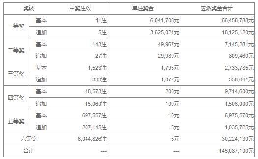 大乐透035期开奖:头奖11注604万 奖池36.0亿