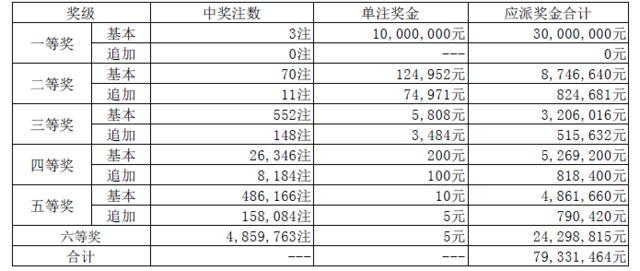 大乐透017期开奖:头奖3注1000万 奖池33.92亿