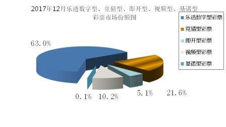 12月全国彩票销售:总销量396亿 同比增8.4%