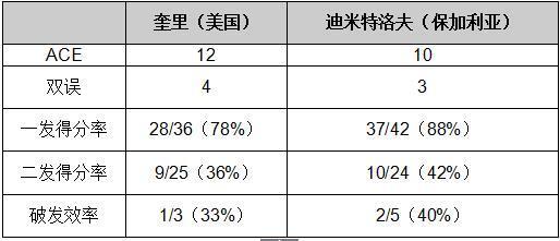 上海赛-迪米特洛夫完胜奎里 三连胜对手晋级8强