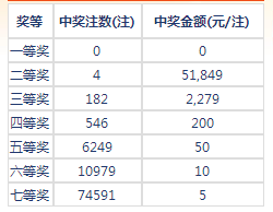 七乐彩100期开奖:头奖空二奖4注5万1 奖池145万
