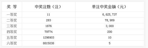 双色球040期开奖:头奖11注662万 奖池9.05亿