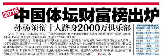 2016中国体坛财富榜:阿联3200万身价排名第5