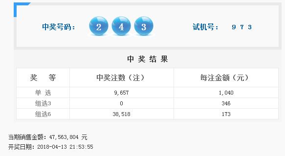 福彩3D第2018096期开奖公告:开奖号码243
